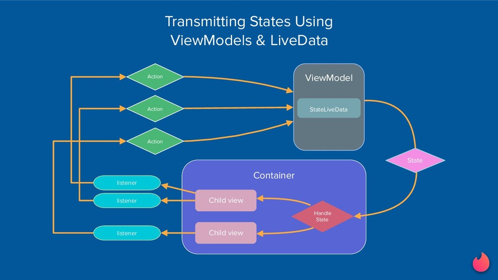 Container Handle State Action State ViewModel S...