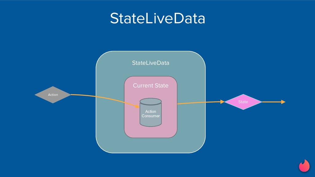 StateLiveData Current State Action Current Stat...
