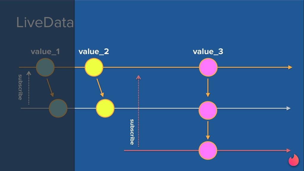 LiveData value_1 subscribe subscribe value_2 va...