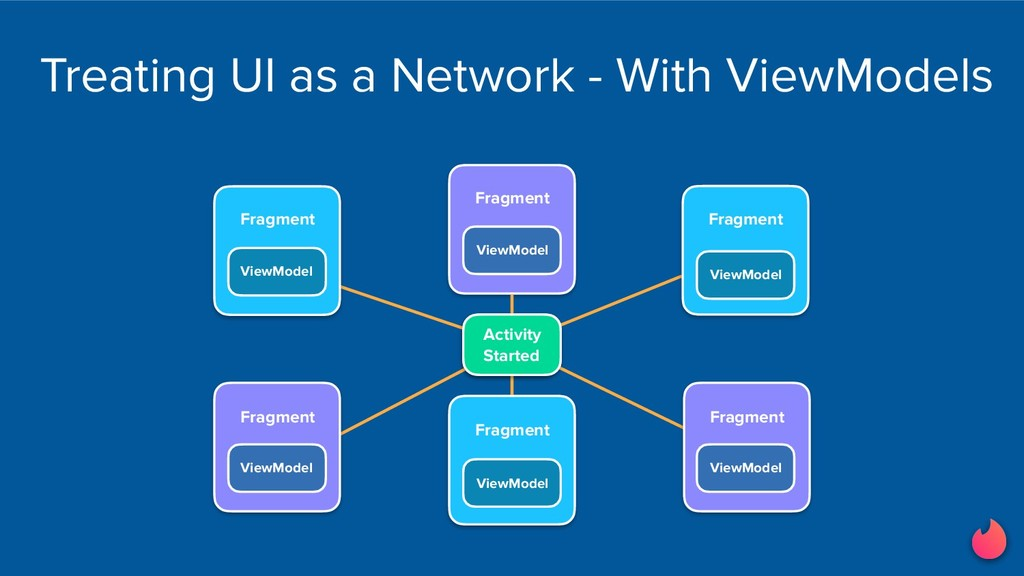 Treating UI as a Network - With ViewModels Acti...