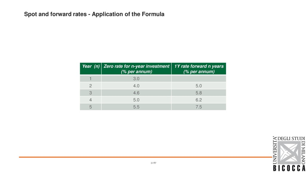 Spot and forward rates - Application of the For...