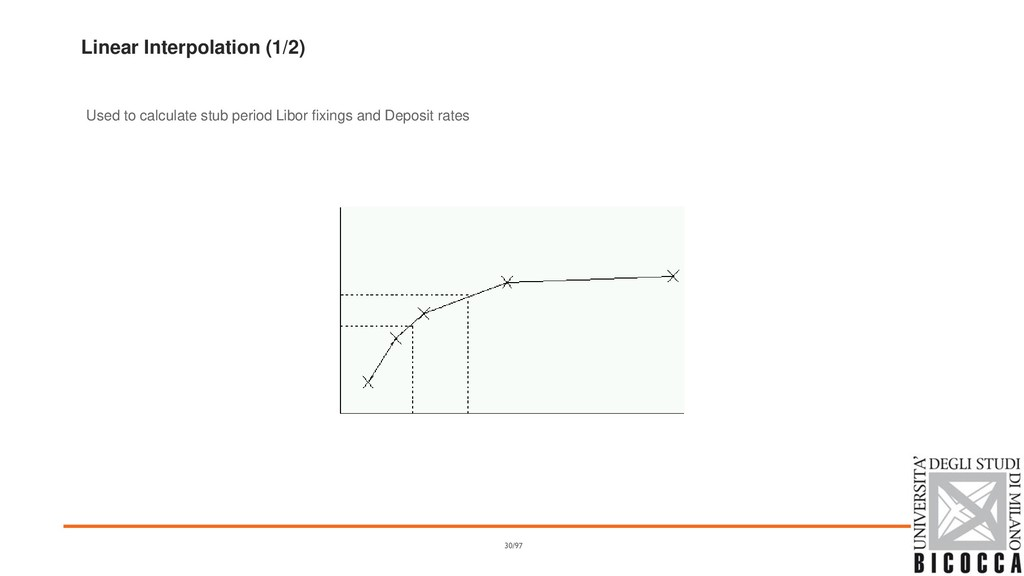 Linear Interpolation (1/2) Used to calculate st...