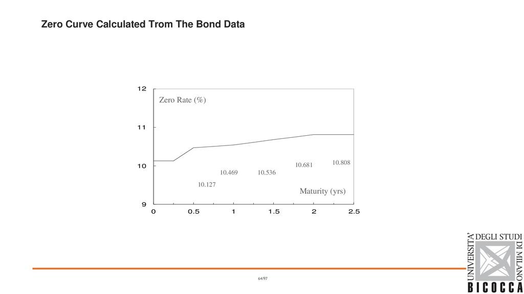 Zero Curve Calculated Trom The Bond Data 9 10 1...