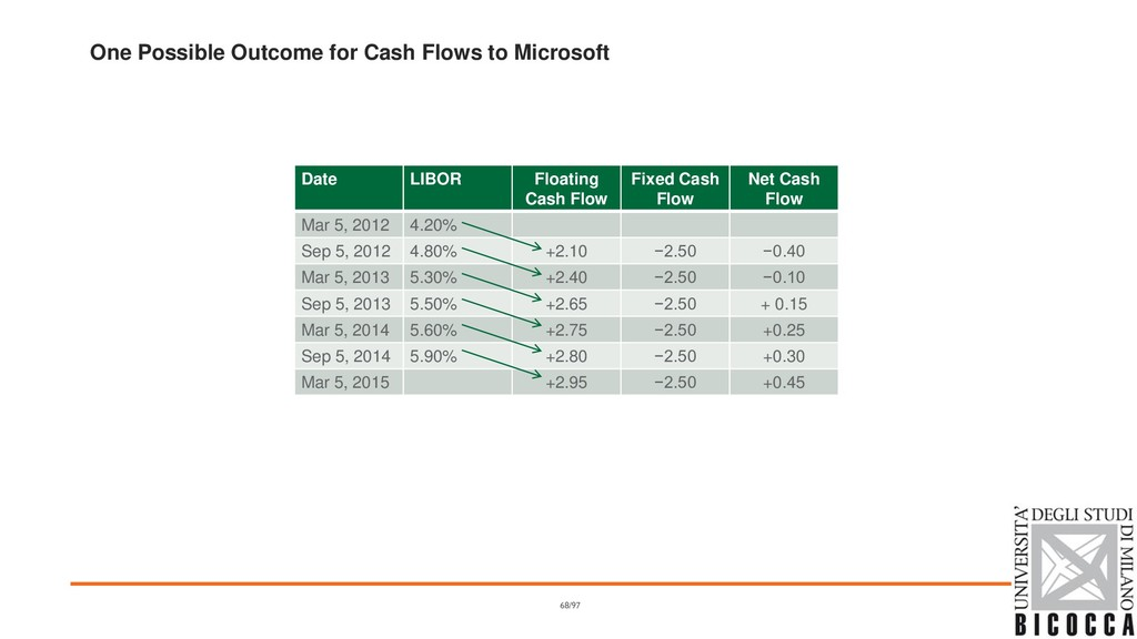 One Possible Outcome for Cash Flows to Microsof...