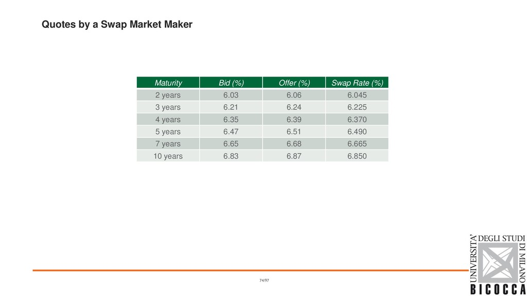Quotes by a Swap Market Maker Maturity Bid (%) ...