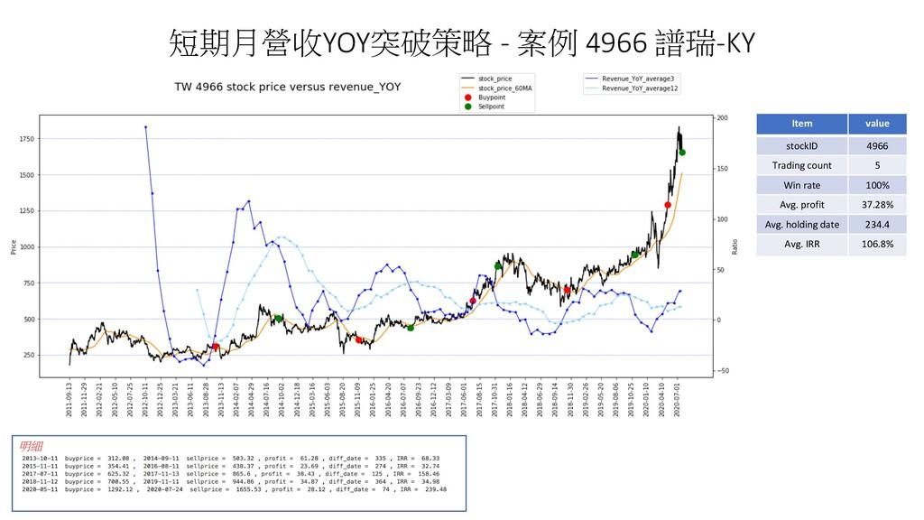 短期月營收YOY突破策略 - 案例 4966 譜瑞-KY 明細 Item value stoc...