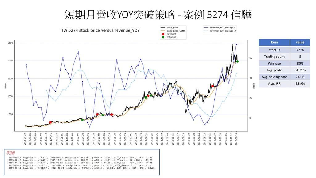 短期月營收YOY突破策略 - 案例 5274 信驊 明細 Item value stockID...