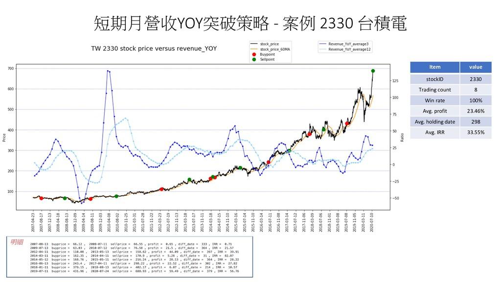 短期月營收YOY突破策略 - 案例 2330 台積電 明細 Item value stockI...