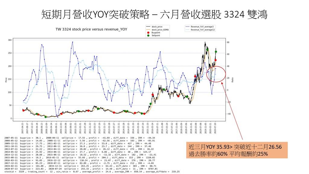 短期月營收YOY突破策略 – 六月營收選股 3324 雙鴻 近三月YOY 35.93> 突破近...