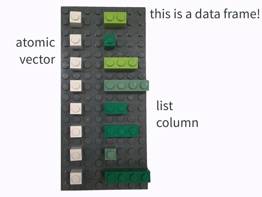 this is a data frame! atomic vector list column