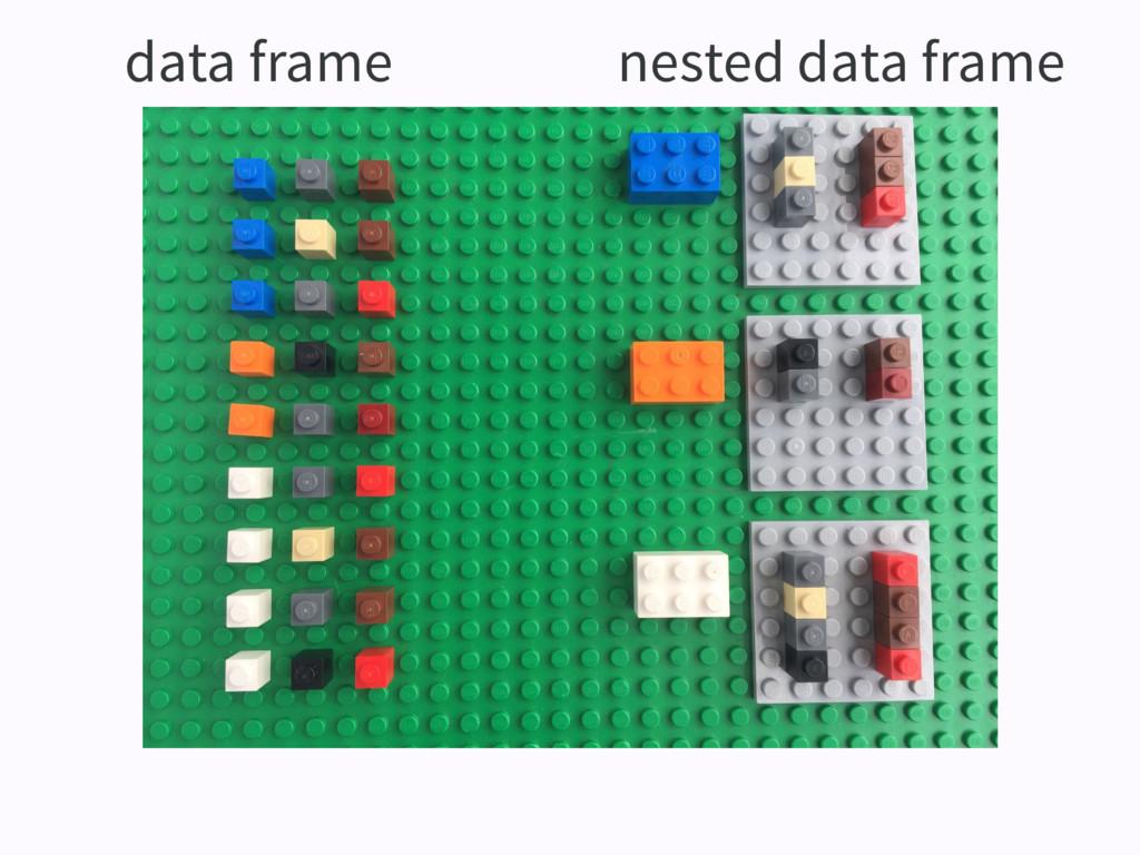 data frame nested data frame