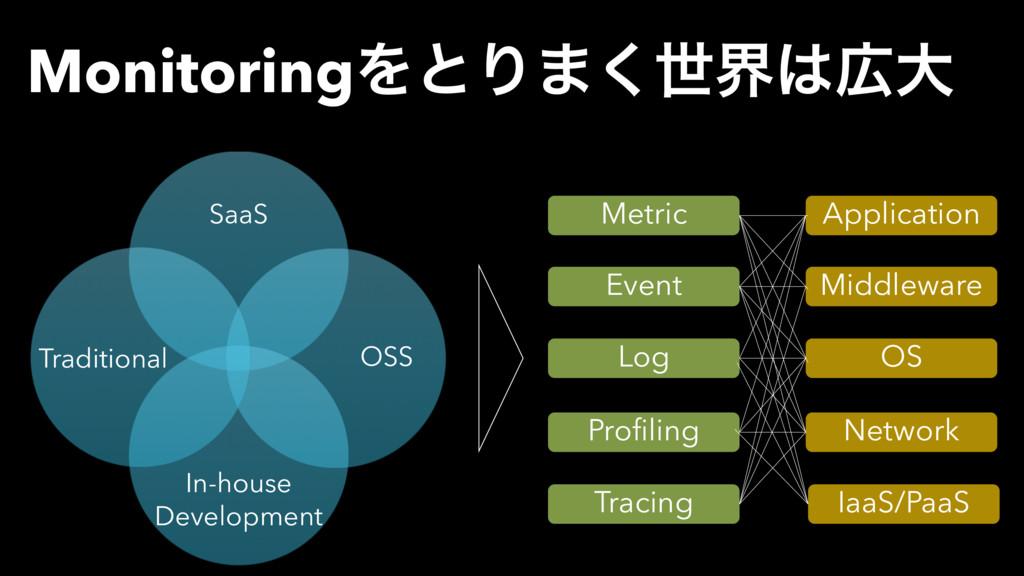 MonitoringΛͱΓ·͘ੈքେ SaaS OSS In-house Developm...