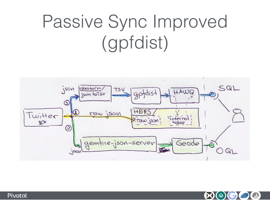 Passive Sync Improved (gpfdist)