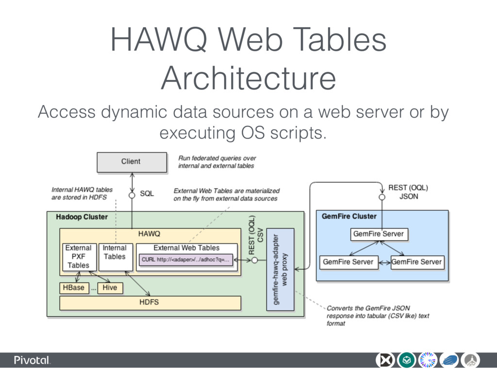 HAWQ Web Tables Architecture Access dynamic dat...