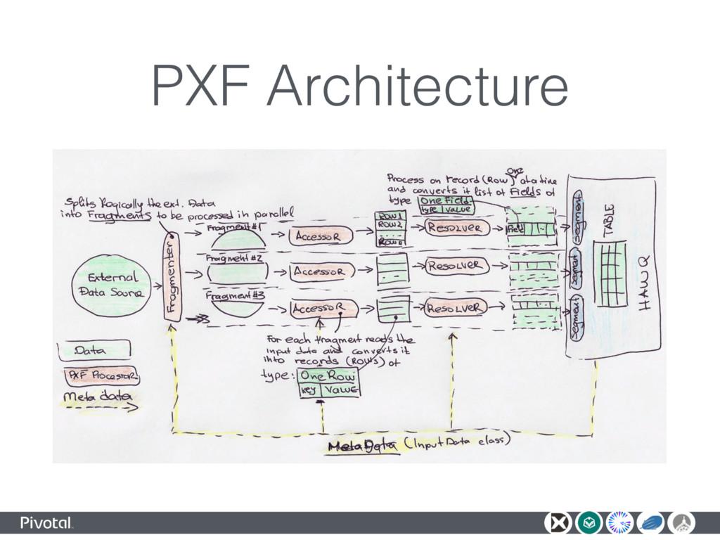 PXF Architecture