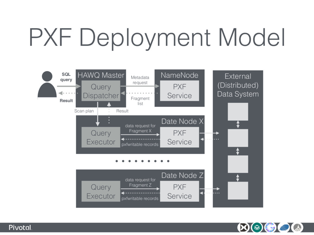 PXF Deployment Model HAWQ Master Query Dispatch...