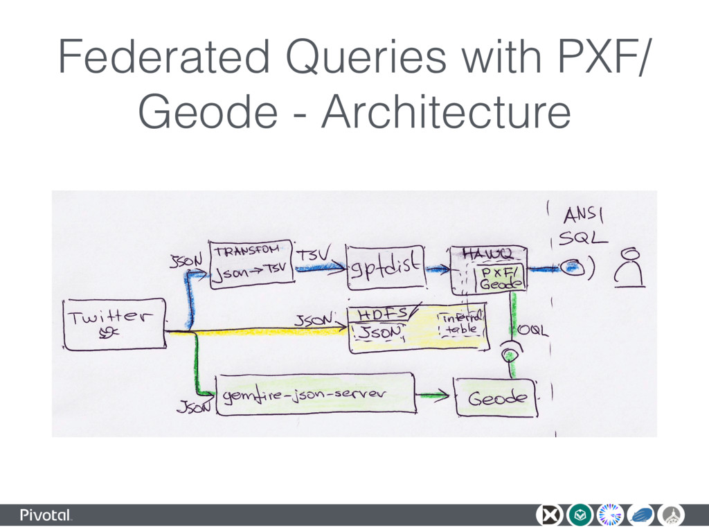 Federated Queries with PXF/ Geode - Architecture