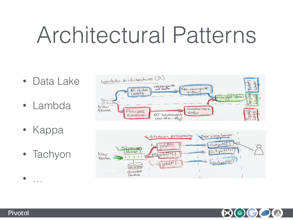 Architectural Patterns • Data Lake • Lambda • K...