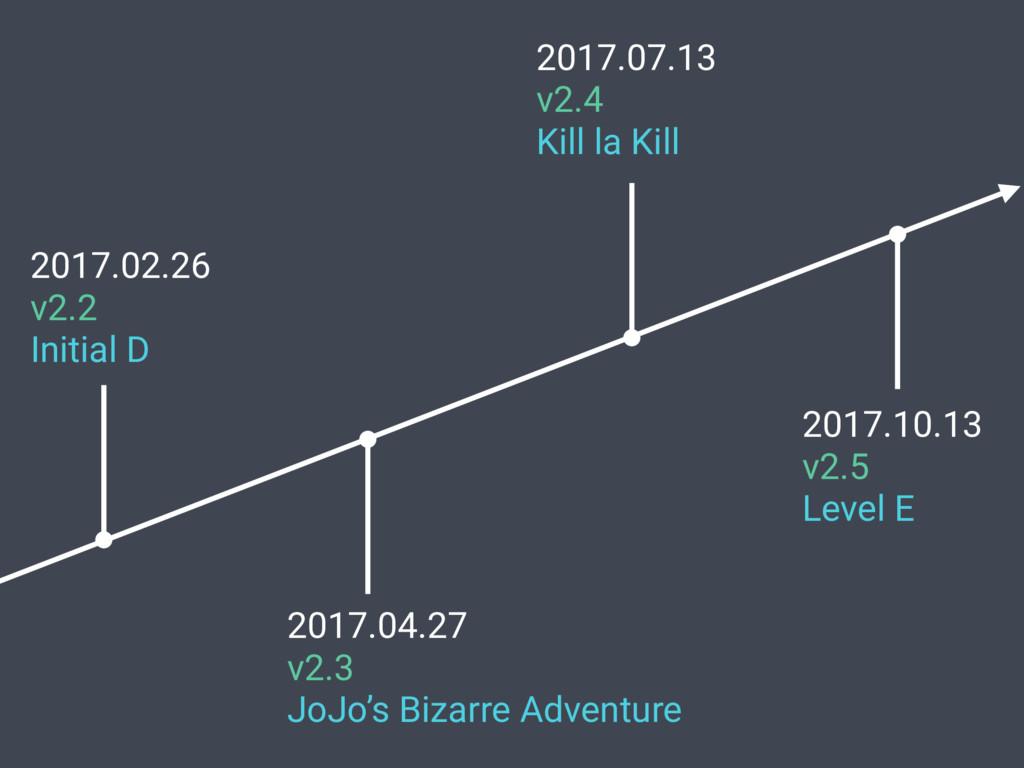 2017.02.26 v2.2 Initial D 2017.04.27 v2.3 JoJo'...