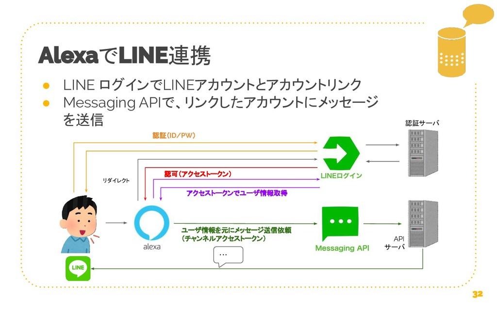で 連携 ● LINE ログインでLINEアカウントとアカウントリンク ● Messaging...