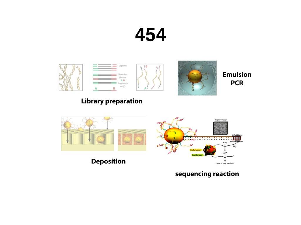 454 Library preparation Emulsion PCR Deposition...