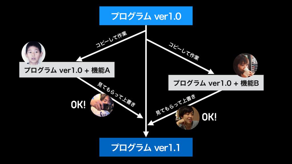 ίϐʔͯ͠࡞ۀ ίϐʔͯ͠࡞ۀ ݟ ͯ  Β ͬͯ ্ ॻ ͖ OK! ݟͯΒ্ͬͯॻ͖ ...