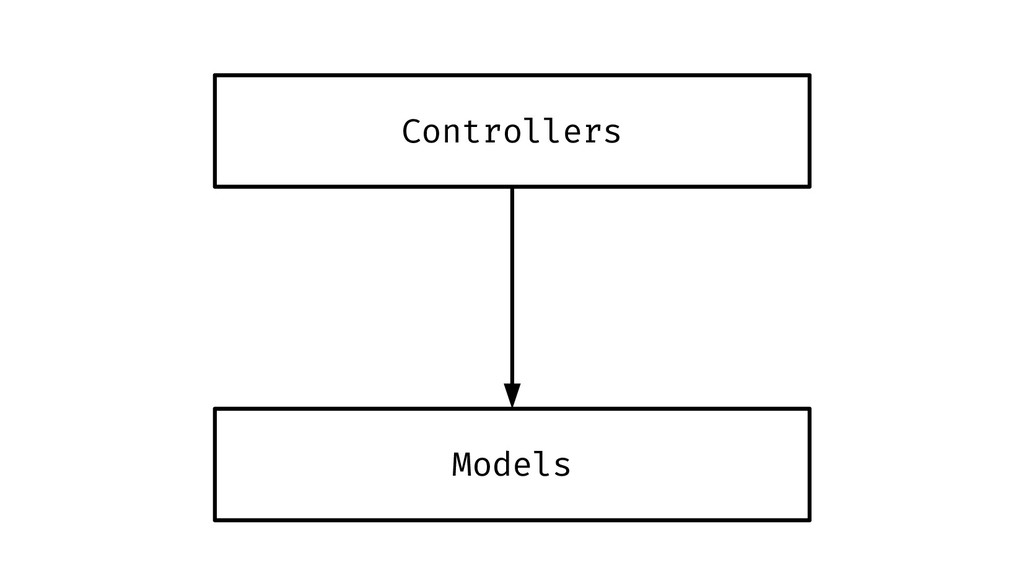 Controllers Models