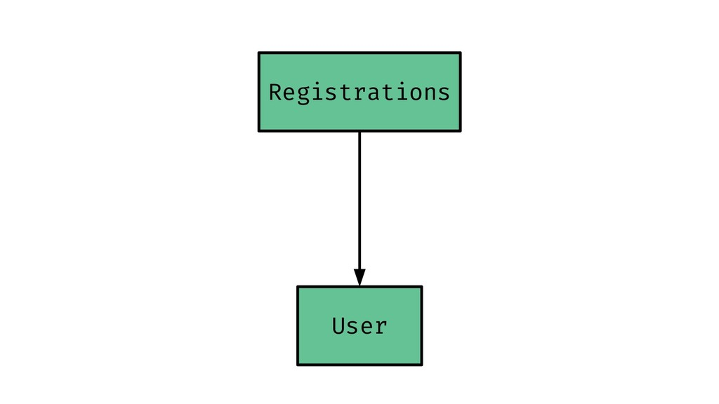 Registrations User