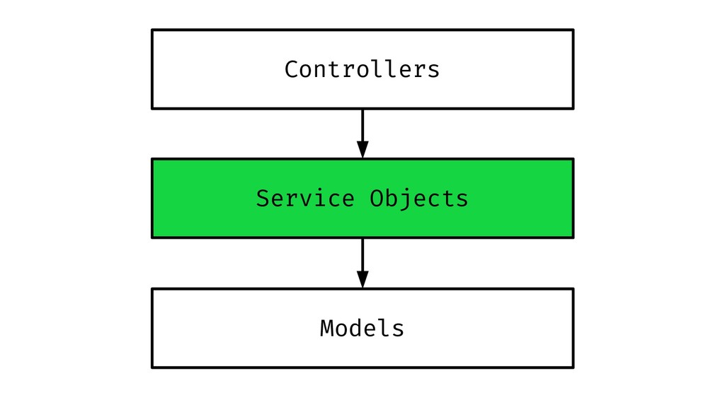Controllers Models Service Objects