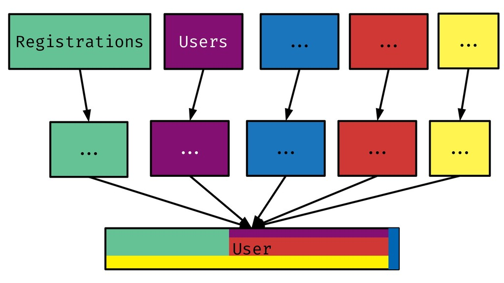 Registrations User Users Users ##. ##. ##. ##. ...