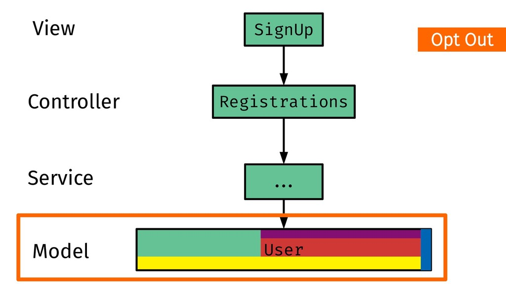Registrations User ##. SignUp View Controller S...