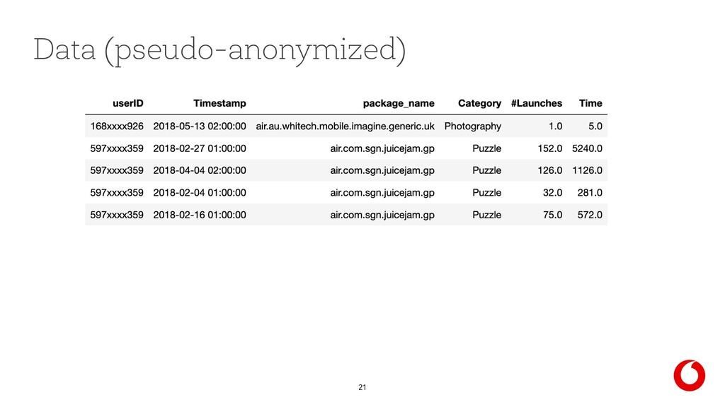 21 Data (pseudo-anonymized)