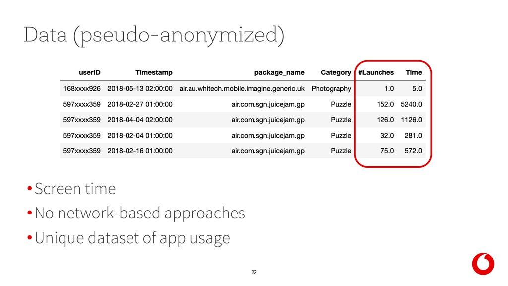 22 Data (pseudo-anonymized) •Screen time •No ne...