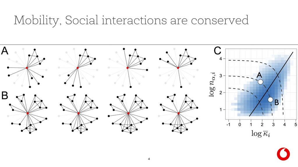 4 Mobility, Social interactions are conserved