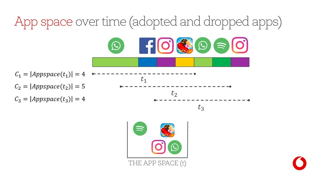 App space over time (adopted and dropped apps) ...