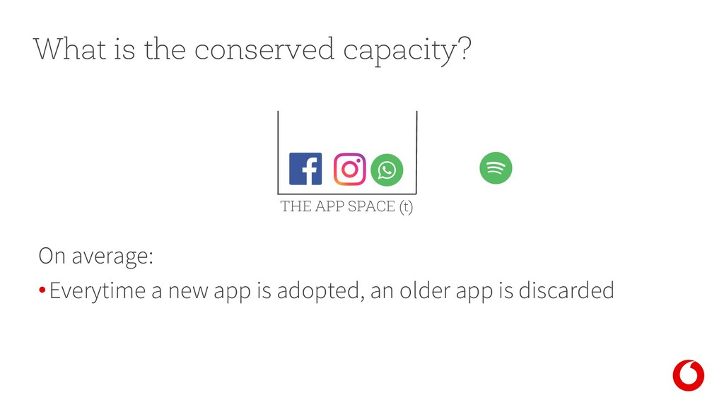 What is the conserved capacity? On average: •Ev...
