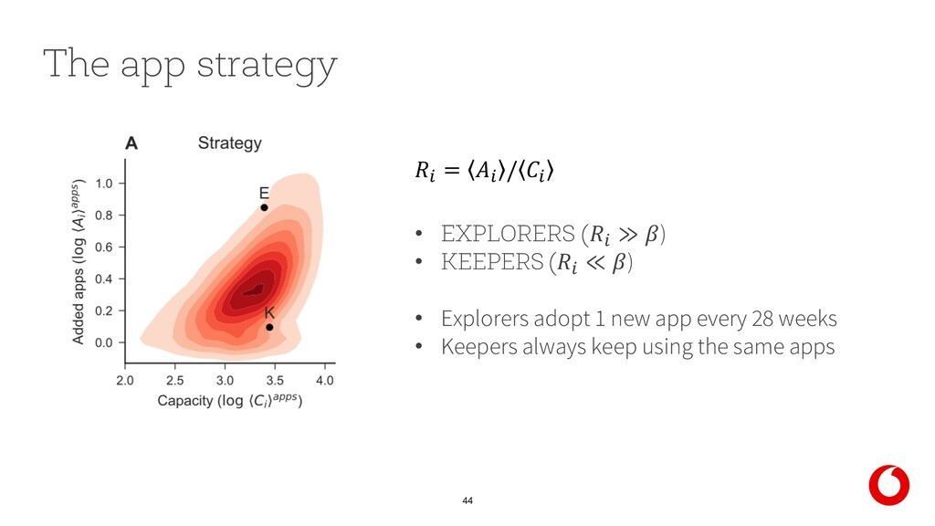 44 The app strategy • EXPLORERS (% ≫ ) • KEEPER...