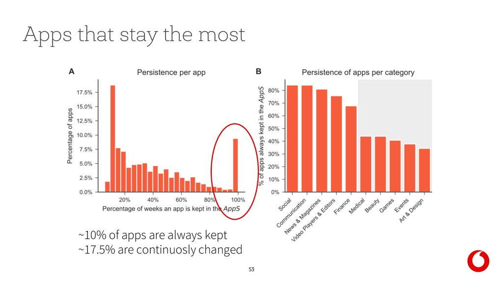 53 Apps that stay the most ~10% of apps are alw...