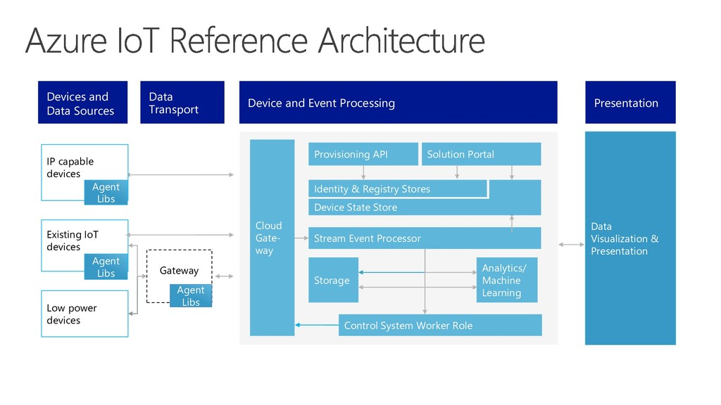 Solution Portal Provisioning API Identity & Reg...