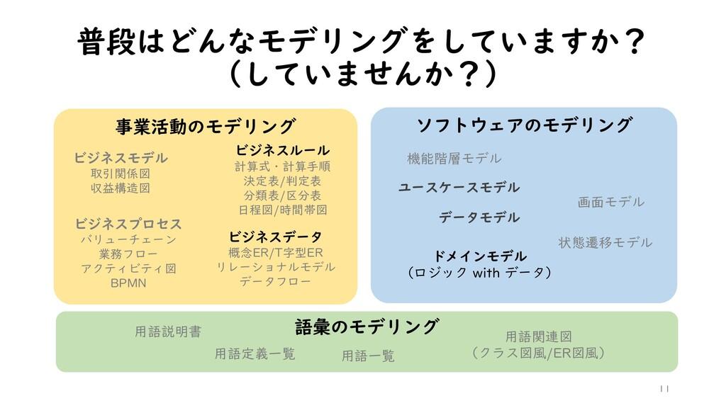 普段はどんなモデリングをしていますか? (していませんか?) 語彙のモデリング 事業活動のモデ...