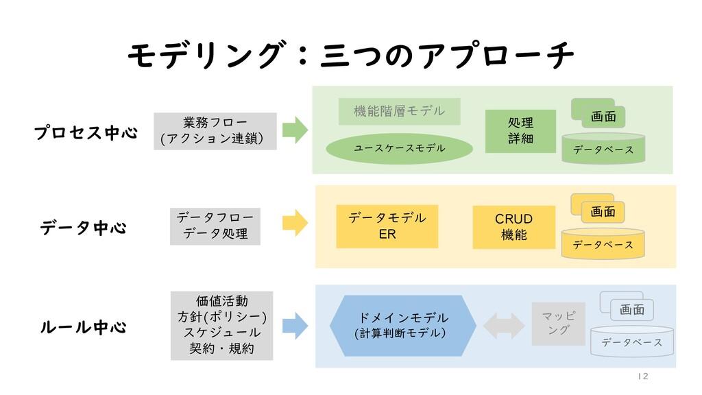 モデリング:三つのアプローチ 12 プロセス中心 データ中心 ルール中心 業務フロー (アクシ...