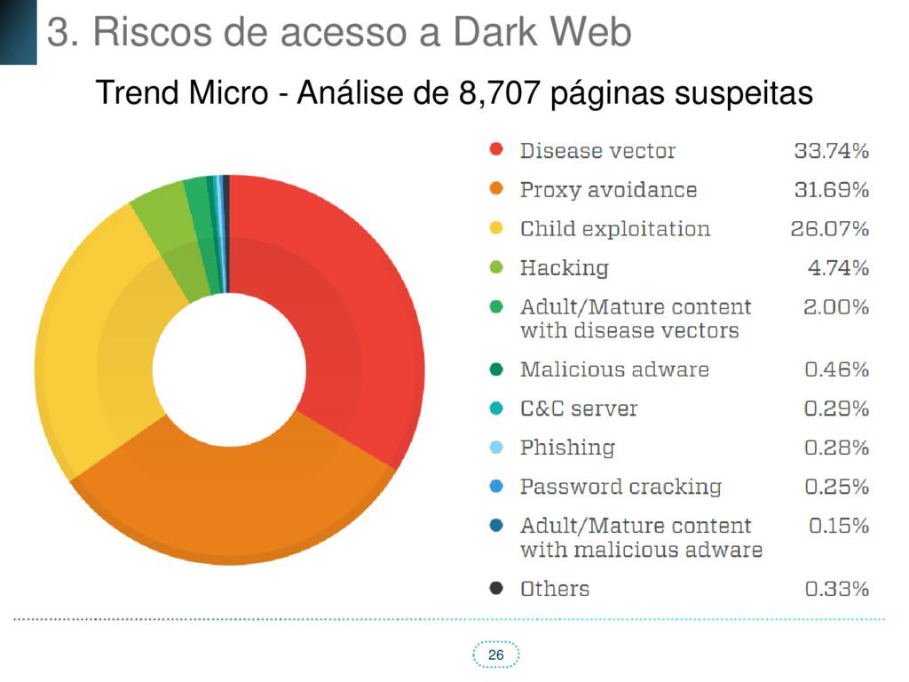 26 3. Riscos de acesso a Dark Web Trend Micro -...