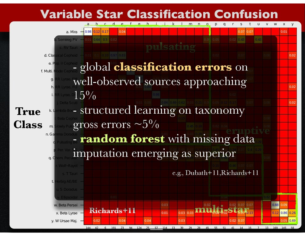 Variable Star Classification Confusion ...