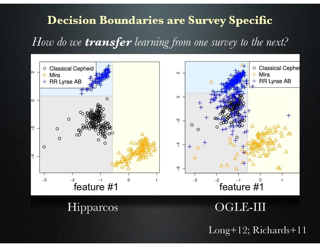Long+12; Richards+11 Decision Boundaries are Su...