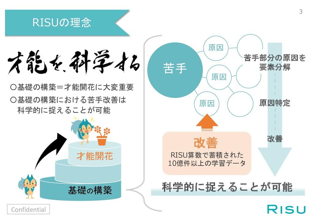 RISUの理念 Confidential 3 〇基礎の構築=才能開花に大変重要 〇基礎の構築に...