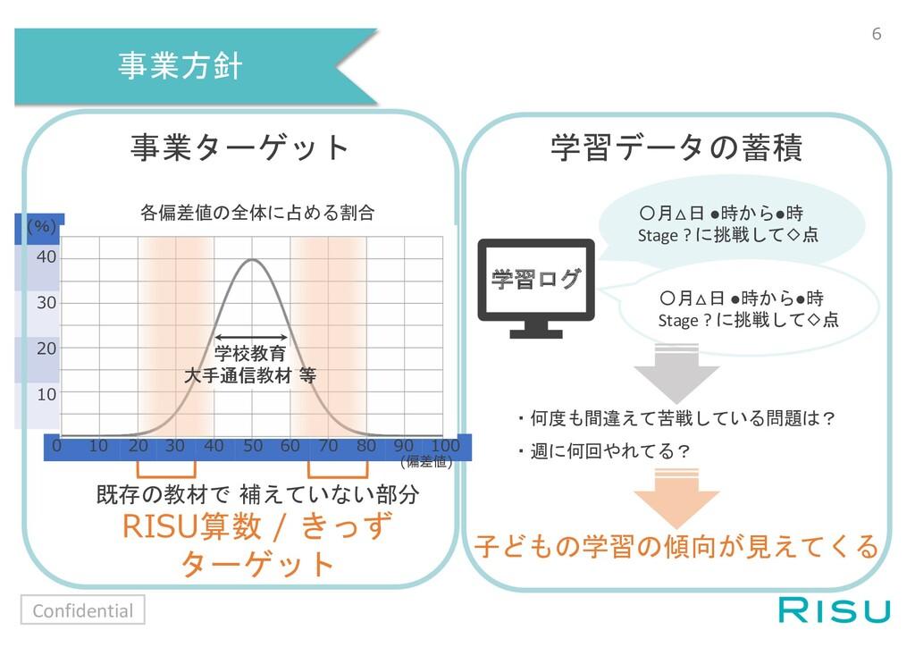 既存の教材で 補えていない部分 RISU算数 / きっず ターゲット (%) 40 30 20...