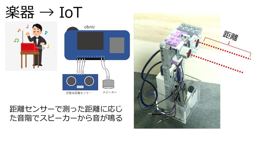楽器 → IoT 距離センサーで測った距離に応じ た音階でスピーカーから音が鳴る