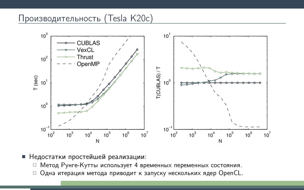 Производительность (Tesla K20c) 102 103 104 105...