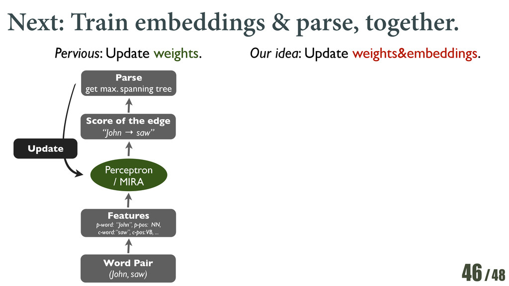 /48 Next: Train embeddings & parse, together. 4...