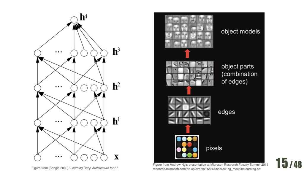 """/48 15 Figure from [Bengio 2009] """"Learning Deep..."""